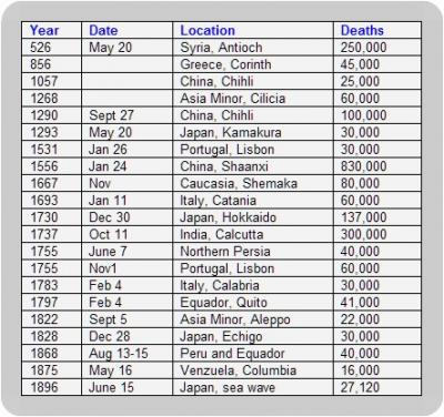 History of Quakes and deaths I (526-1896)