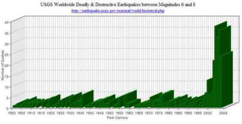 Frequency of Quakes (1500-2008)